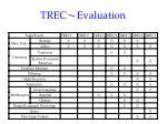 trec evaluation