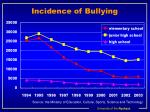 incidence of bullying