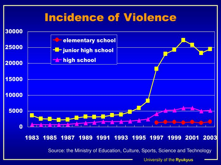 Incidence of Violence