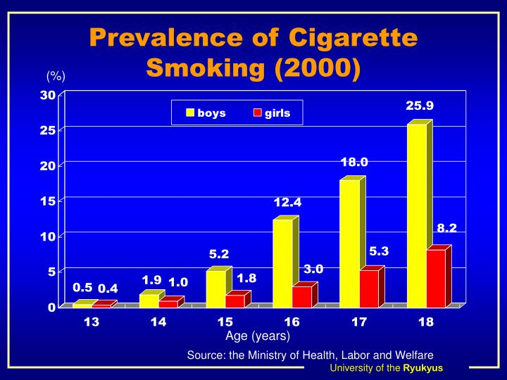 Prevalence of Cigarette