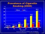 prevalence of cigarette smoking 2000