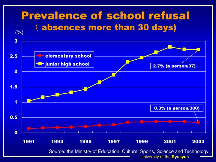 Prevalence of school refusal