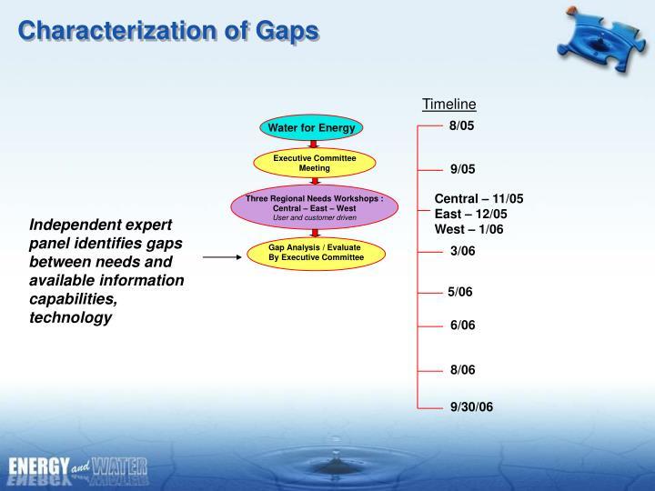 Gap Analysis / Evaluate