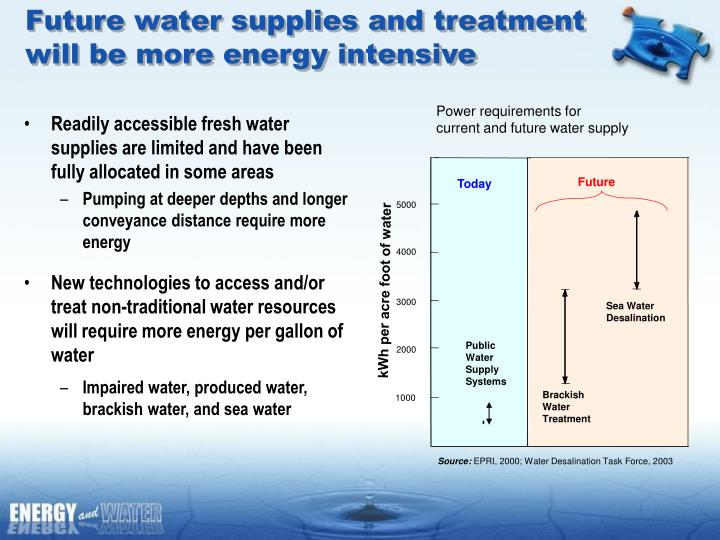 Readily accessible fresh water supplies are limited and have been fully allocated in some areas