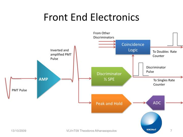 Front End Electronics