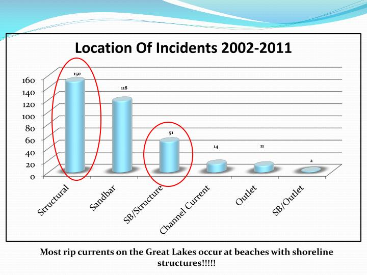 Most rip currents on the Great Lakes occur at beaches with shoreline structures!!!!!