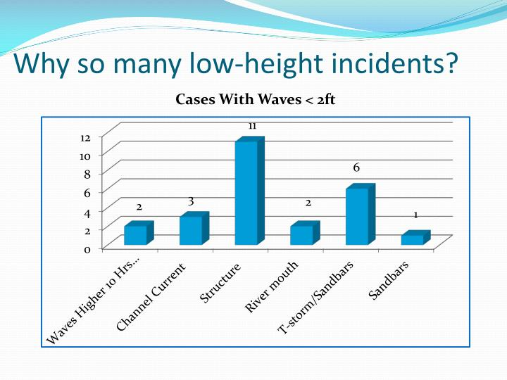 Why so many low-height incidents?