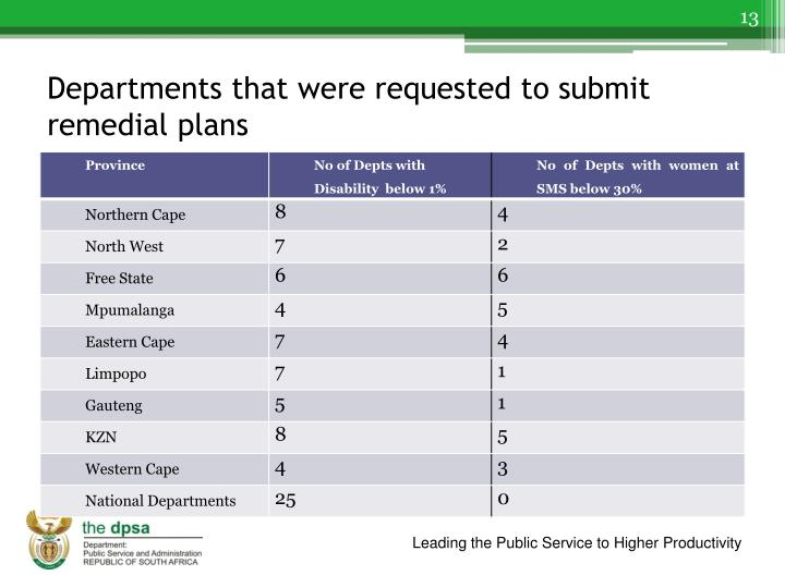 Departments that were requested to submit remedial plans