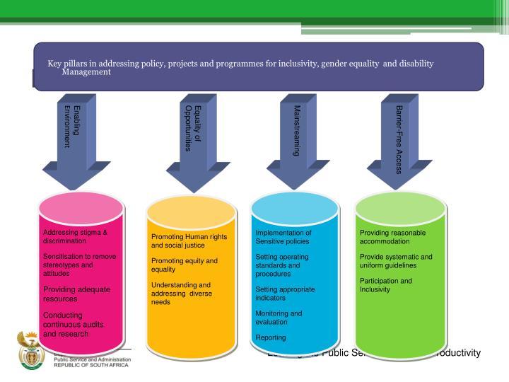 Framework for transformation
