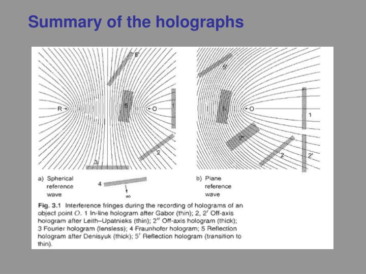 Summary of the holographs