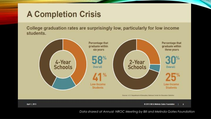 Data shared at Annual  NROC Meeting by Bill and Melinda Gates Foundation