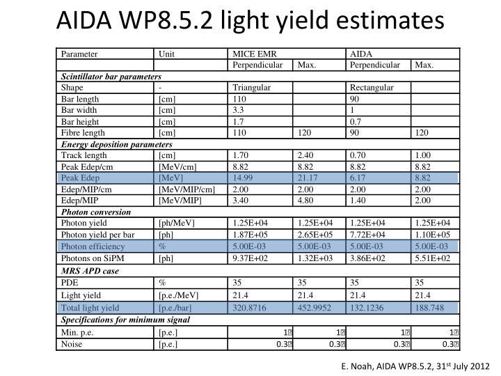 AIDA WP8.5.2 light yield estimates