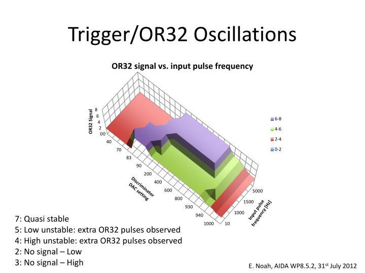 Trigger/OR32 Oscillations