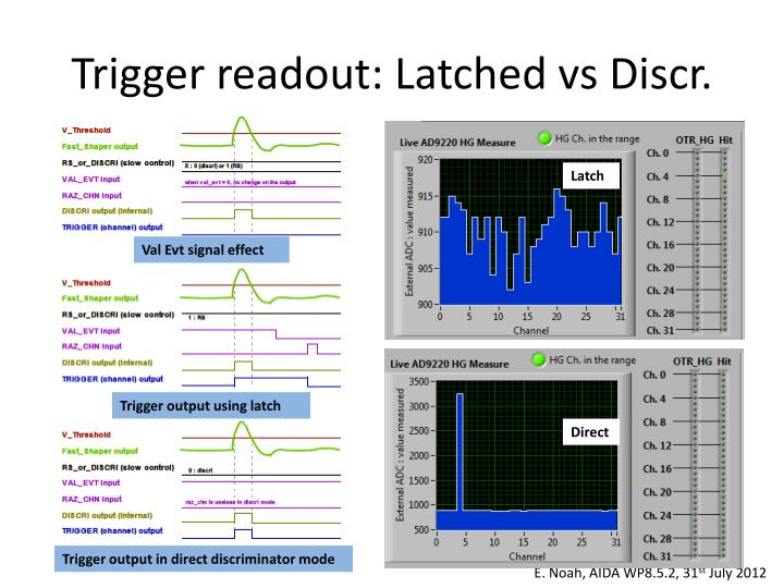 Trigger readout: Latched