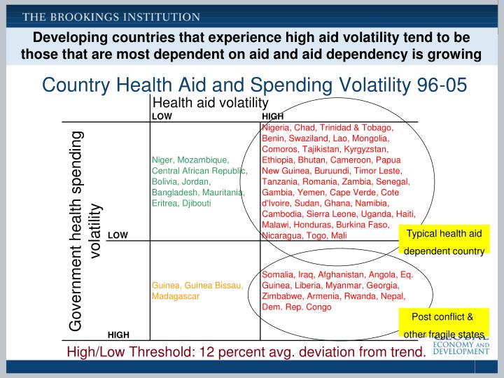 Country Health Aid and Spending Volatility 96-05