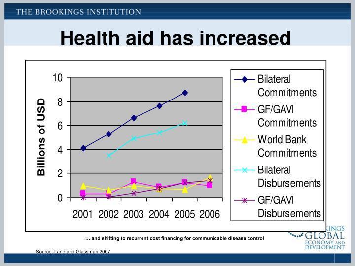 Health aid has increased