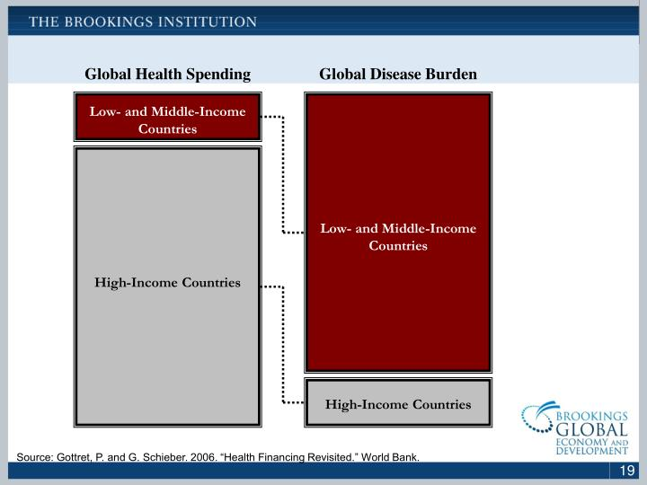 Global Health Spending
