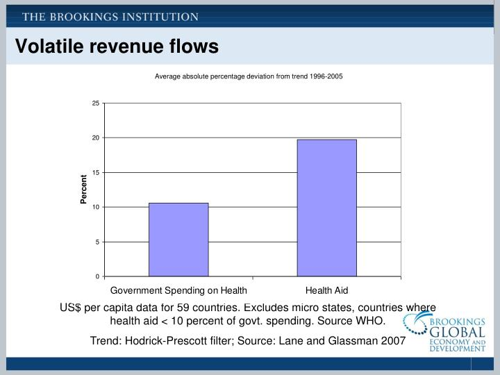 Volatile revenue flows