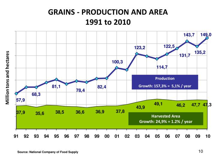 GRAINS - PRODUCTION AND AREA