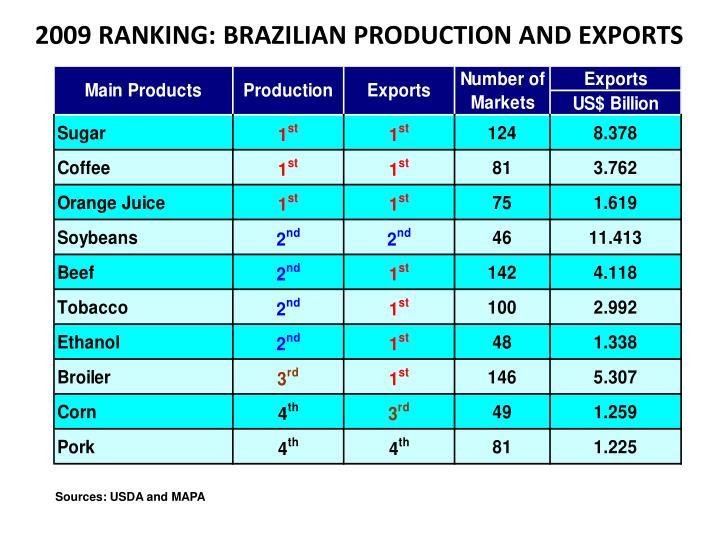 2009 RANKING: BRAZILIAN PRODUCTION AND EXPORTS