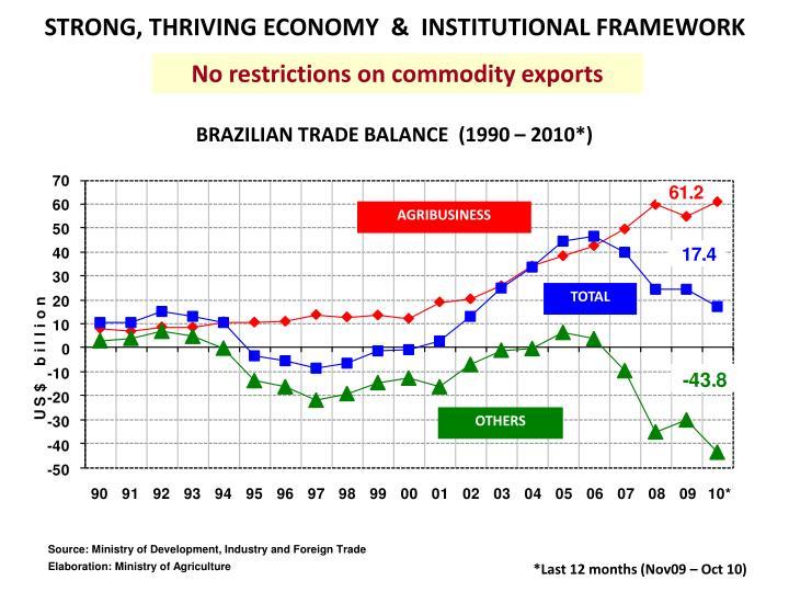 STRONG, THRIVING ECONOMY  &  INSTITUTIONAL FRAMEWORK