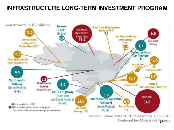 INFRASTRUCTURE LONG-TERM INVESTMENT PROGRAM
