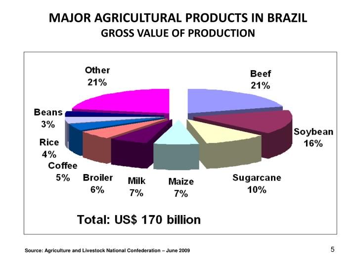 MAJOR AGRICULTURAL PRODUCTS IN BRAZIL
