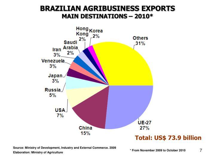 BRAZILIAN AGRIBUSINESS EXPORTS