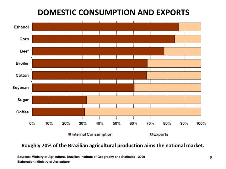 DOMESTIC CONSUMPTION AND EXPORTS