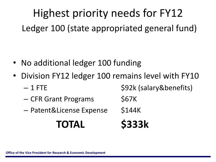 Highest priority needs for FY12