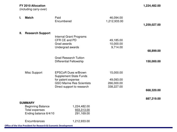 FY 2010 Allocation