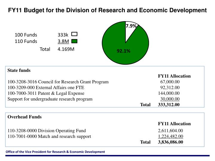 FY11 Budget for the Division of Research and Economic Development