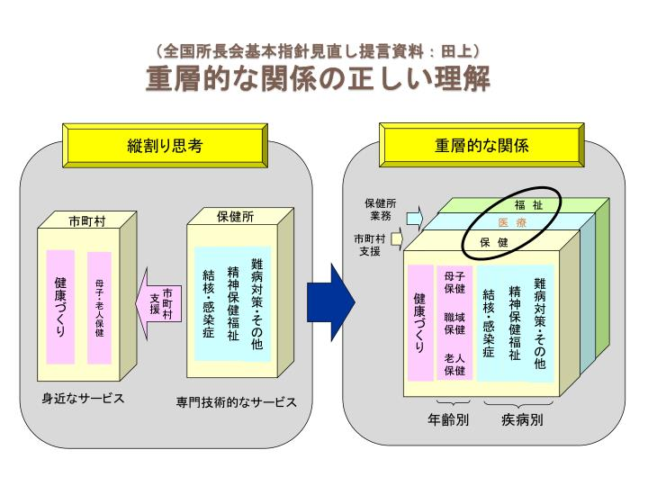 (全国所長会基本指針見直し提言資料:田上)