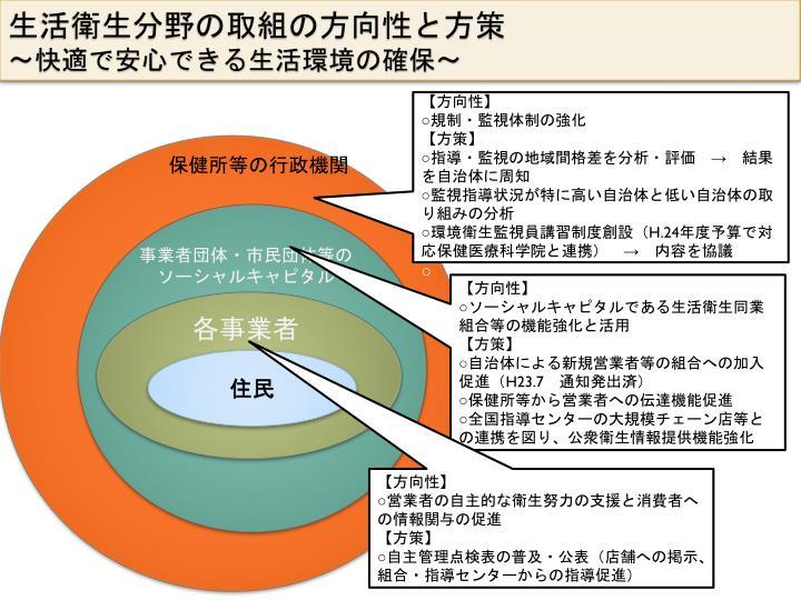 生活衛生分野の取組の方向性と方策