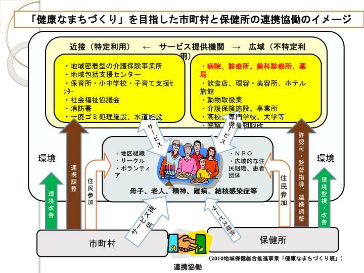 「健康なまちづくり」を目指した市町村と保健所の連携協働のイメージ
