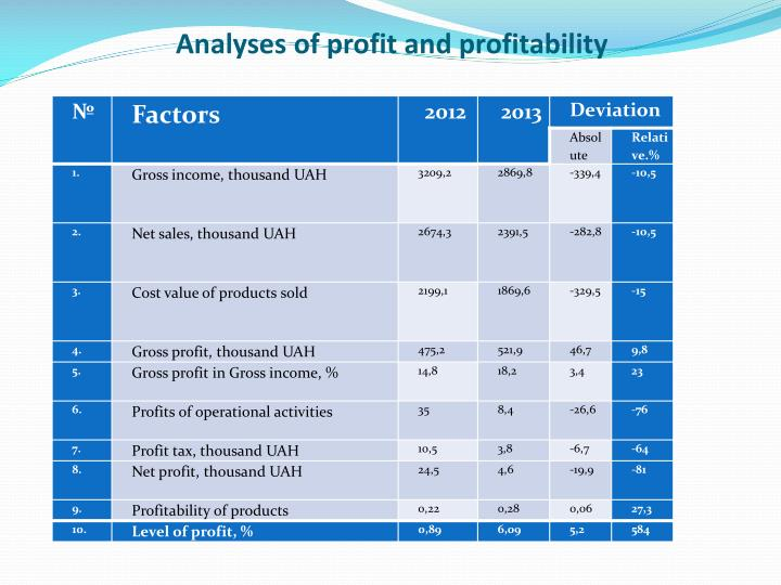 Analyses of profit and profitability