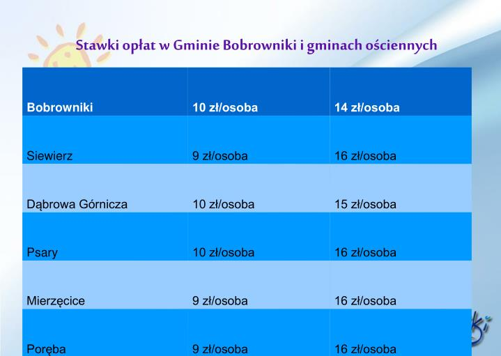 Stawki opłat w Gminie Bobrowniki i gminach ościennych