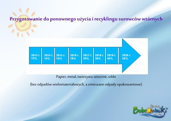 Przygotowanie do ponownego użycia i recyklingu surowców wtórnych