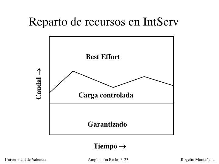 Reparto de recursos en IntServ