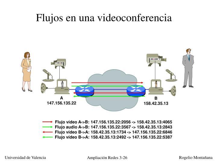 Flujos en una videoconferencia