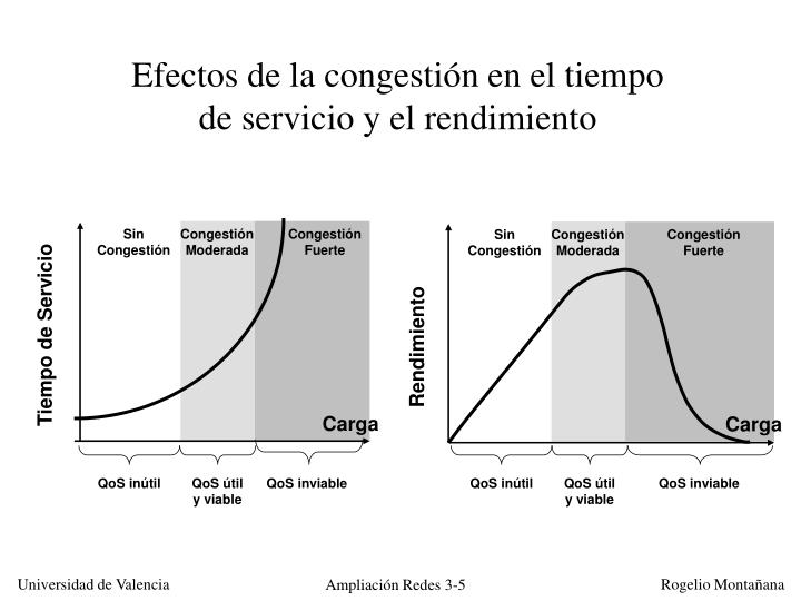 Efectos de la congestión en el tiempo de servicio y el rendimiento