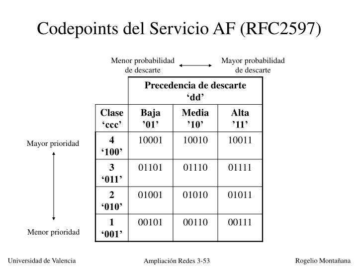 Codepoints del Servicio AF (RFC2597)