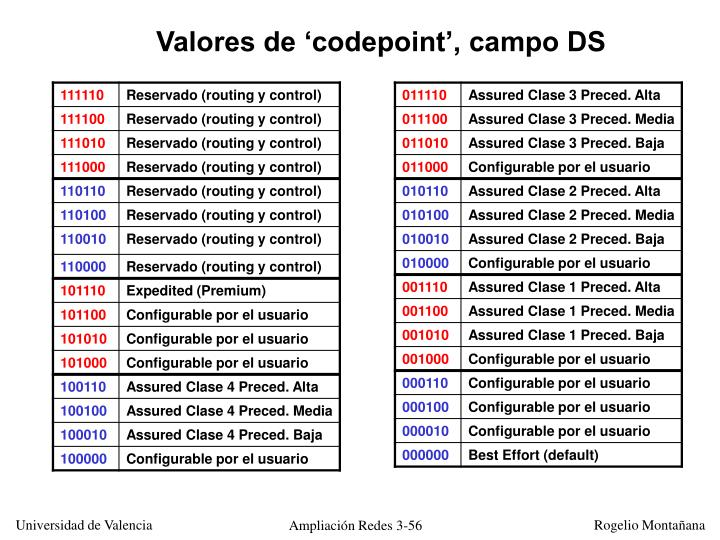Valores de 'codepoint', campo DS