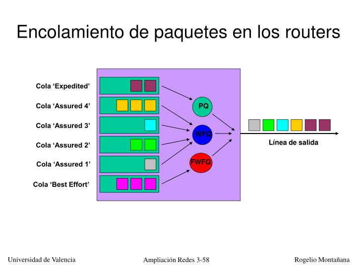 Encolamiento de paquetes en los routers