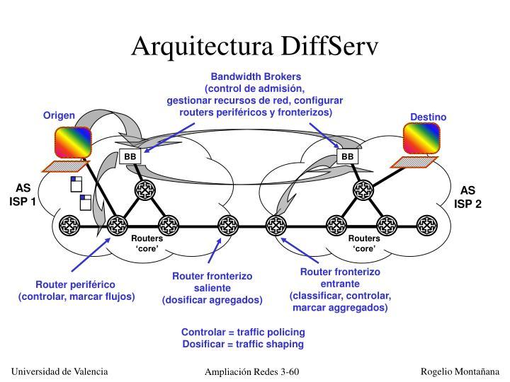 Arquitectura DiffServ