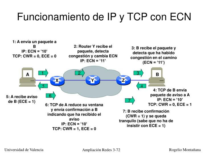 Funcionamiento de IP y TCP con ECN