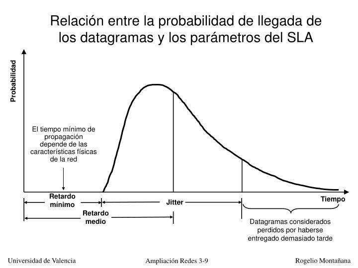 Relación entre la probabilidad de llegada de los datagramas y los parámetros del SLA