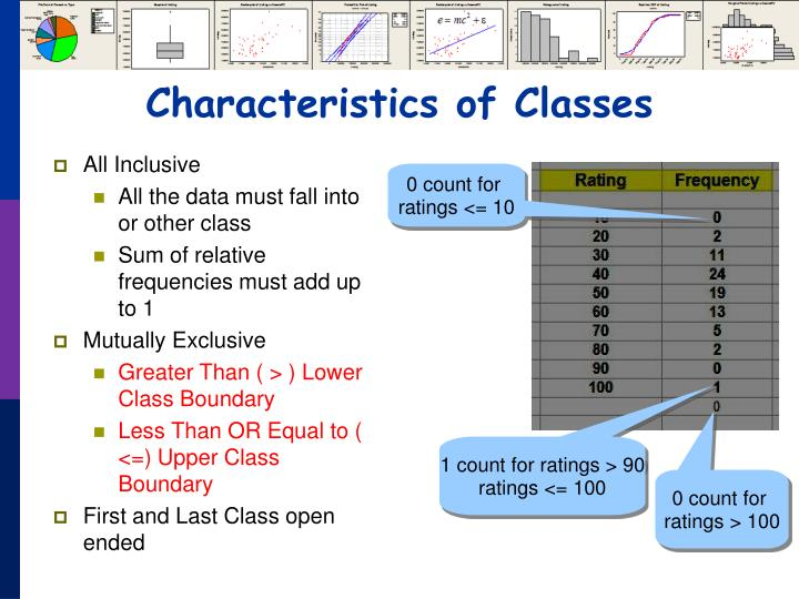 Characteristics of Classes