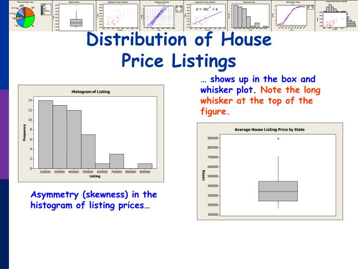 Distribution of House