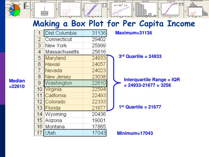 Making a Box Plot for Per Capita Income